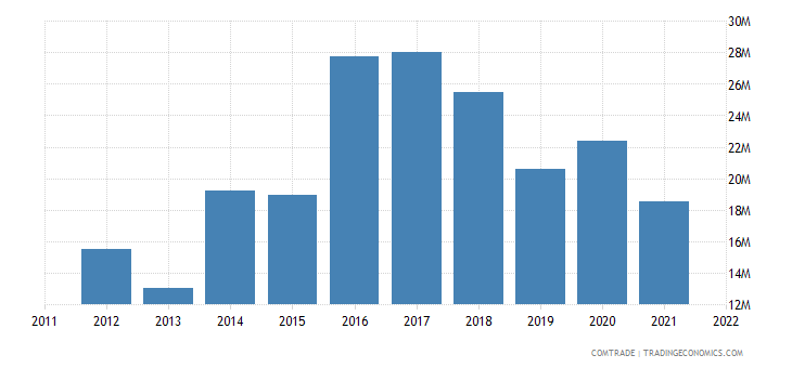 pakistan imports portugal