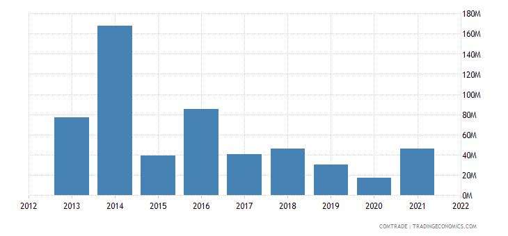 pakistan imports romania