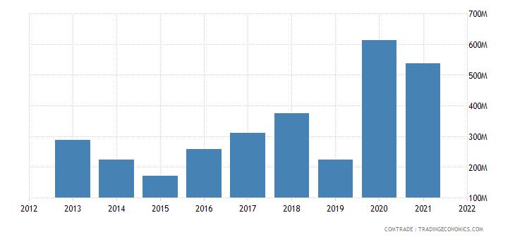 pakistan imports russia