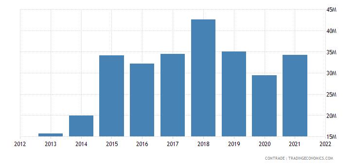 pakistan imports rwanda