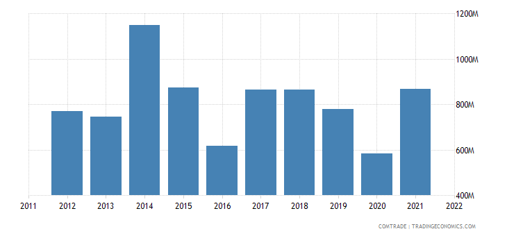 pakistan imports singapore