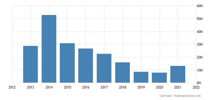 pakistan imports slovakia