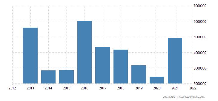 pakistan imports slovenia