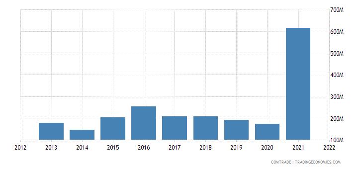 pakistan imports spain