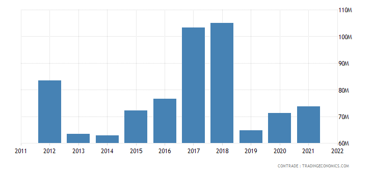 pakistan imports sri lanka