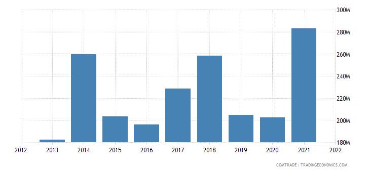 pakistan imports sweden