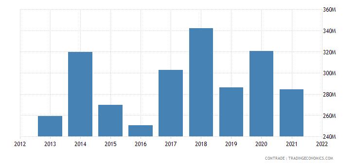 pakistan imports switzerland