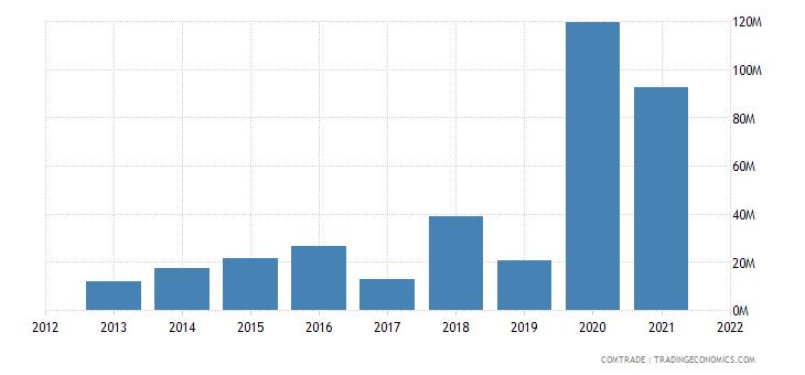 pakistan imports tanzania