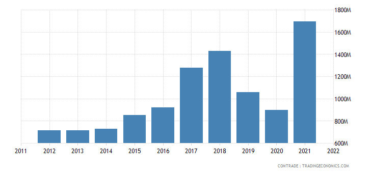 pakistan imports thailand