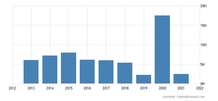 pakistan imports tunisia