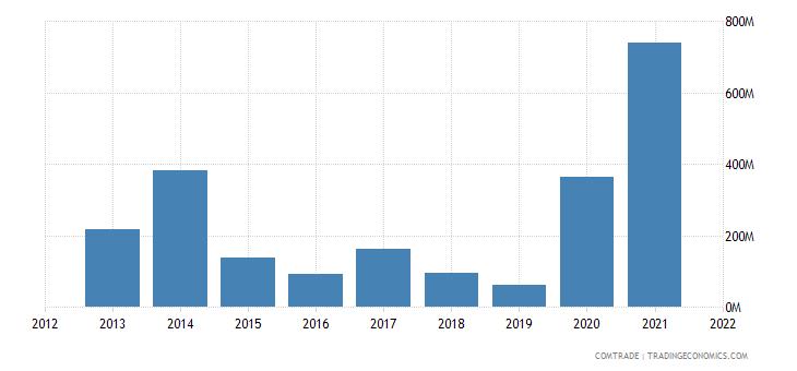 pakistan imports ukraine