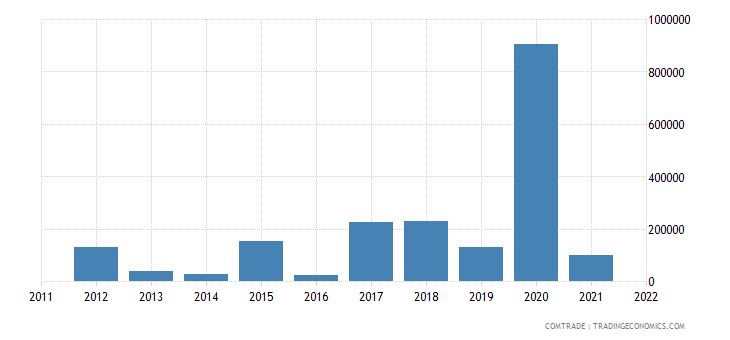 pakistan imports venezuela