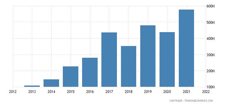 pakistan imports vietnam