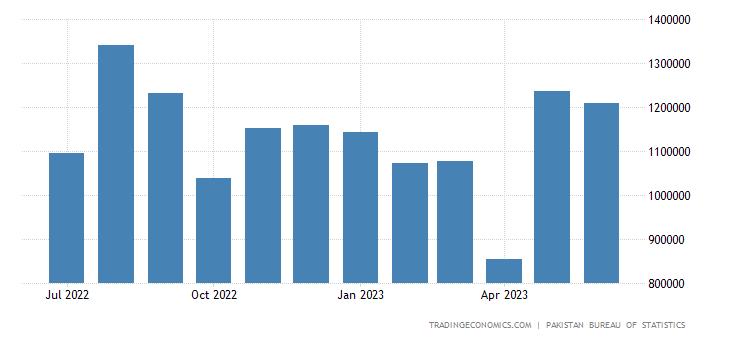 Pakistan Imports