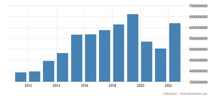 pakistan income payments bop us dollar wb data