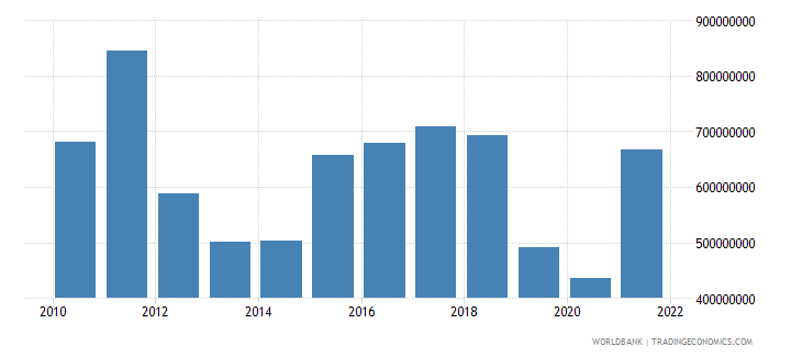 pakistan income receipts bop us dollar wb data