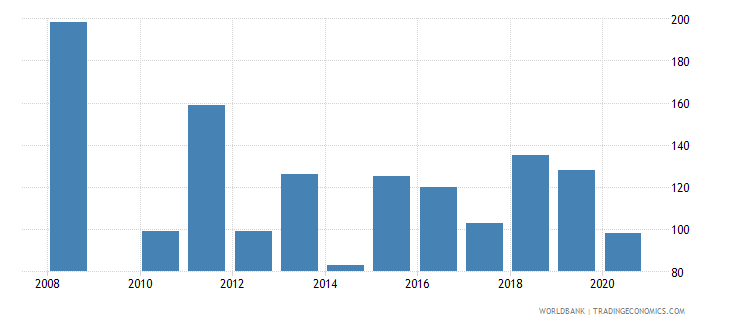 pakistan industrial design applications nonresident by count wb data