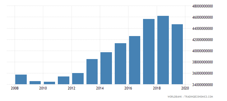 pakistan industrial production constant us$ seas adj  wb data