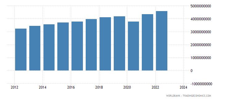 pakistan industrial production constant us$ wb data