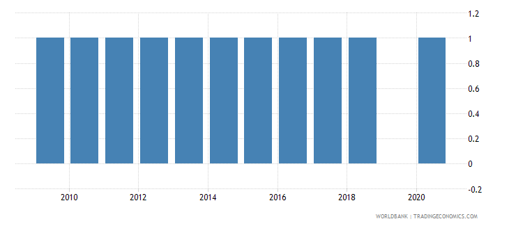 pakistan industrial production index wb data