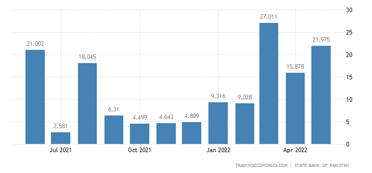 Pakistan Industrial Production