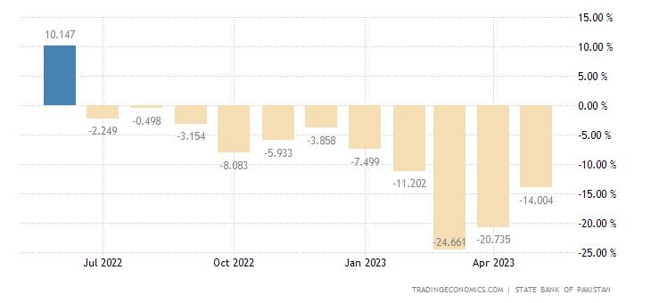 Pakistan Industrial Production