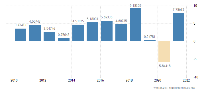 pakistan industry value added annual percent growth wb data