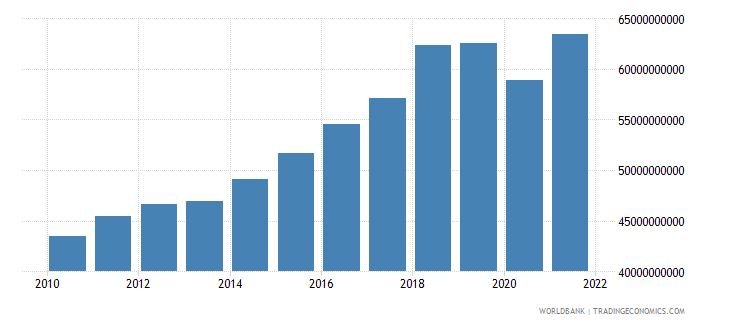 pakistan industry value added constant 2000 us dollar wb data