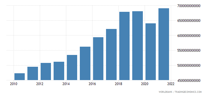 pakistan industry value added constant lcu wb data