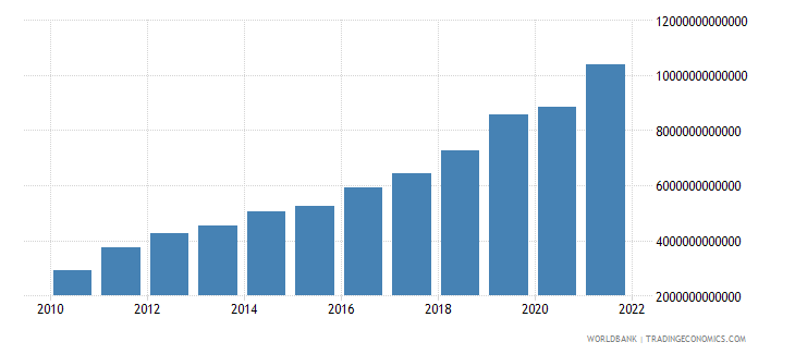 pakistan industry value added current lcu wb data