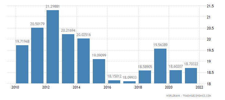 pakistan industry value added percent of gdp wb data