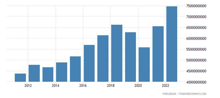pakistan industry value added us dollar wb data