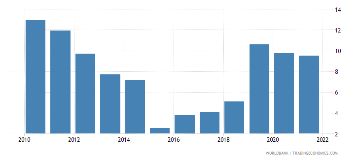 pakistan inflation consumer prices annual percent wb data
