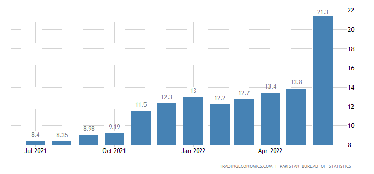 Pakistan Inflation Rate | 2019 | Data | Chart | Calendar