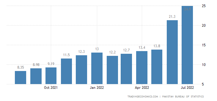 Pakistan Inflation Rate