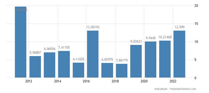 pakistan inflation gdp deflator annual percent wb data