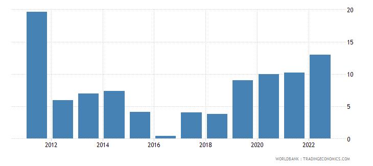 pakistan inflation gdp deflator linked series annual percent wb data