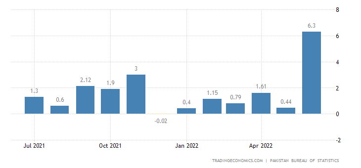 Pakistan Inflation Rate MoM