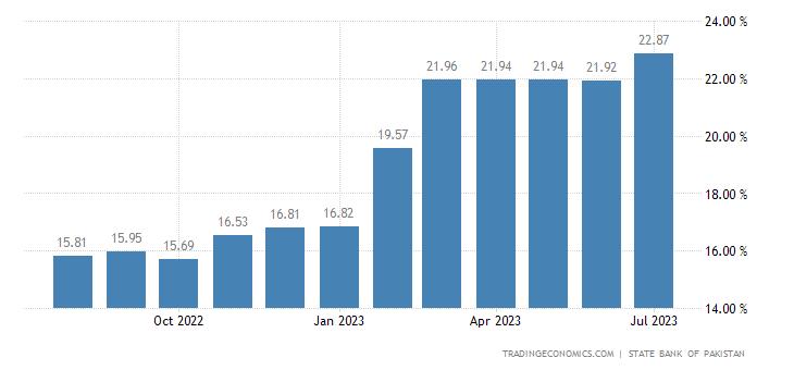 Pakistan Six Month Treasury Bill Rate