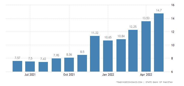 Pakistan Six Month Treasury Bill Rate