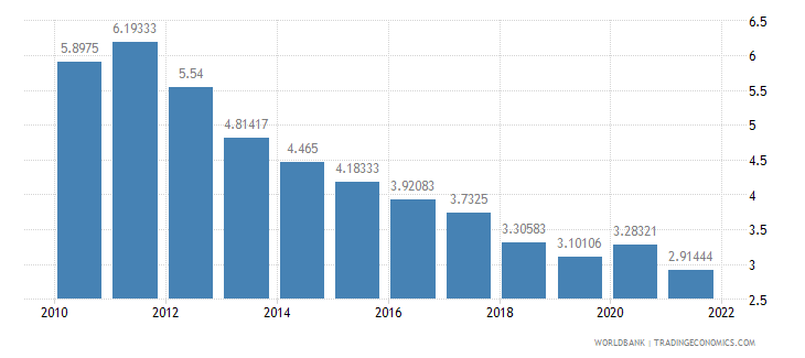 pakistan interest rate spread lending rate minus deposit rate percent wb data
