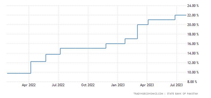 Pakistan Interest Rate