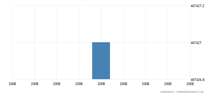 pakistan internally displaced persons number wb data
