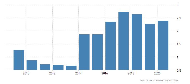 pakistan international debt issues to gdp percent wb data