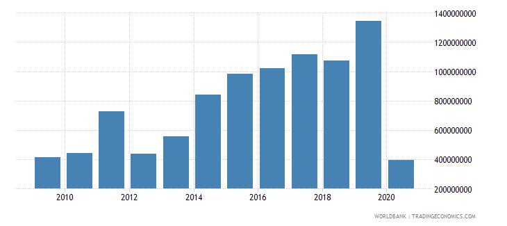 pakistan international tourism expenditures for passenger transport items us dollar wb data