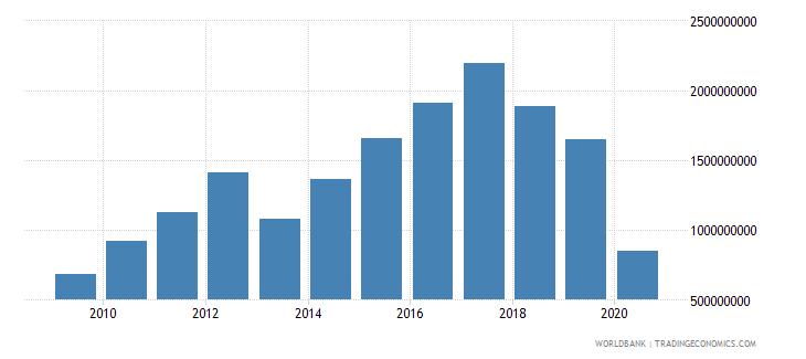 pakistan international tourism expenditures for travel items us dollar wb data