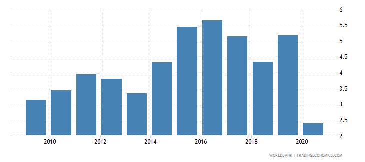 pakistan international tourism expenditures percent of total imports wb data
