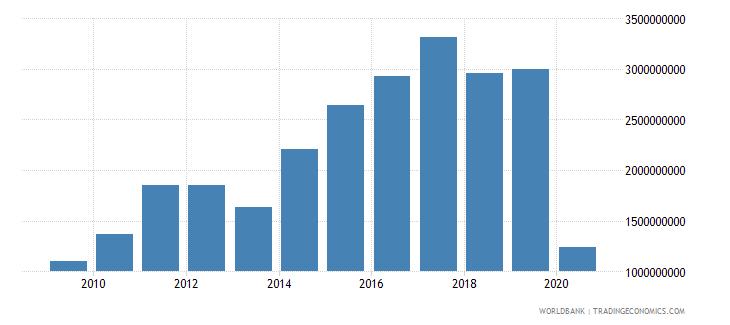 pakistan international tourism expenditures us dollar wb data