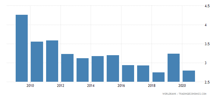 pakistan international tourism receipts percent of total exports wb data