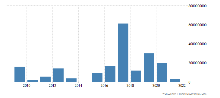 pakistan investment in energy with private participation us dollar wb data